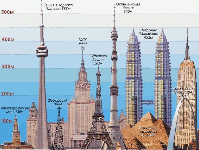Самые высокие башни мира
